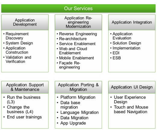 Customer Application Services