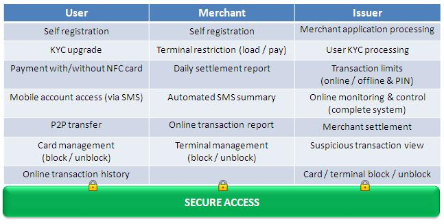 Nfc Technology Near Field Communication Technology Pos